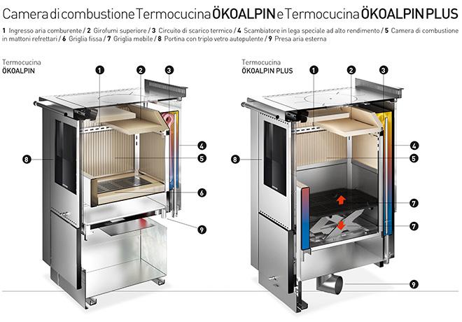 Cucine economiche a legna di alta qualit termocucine pertinger - Termocucine a legna usate ...